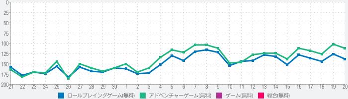 【アリブレ】SAO アリシゼーション・ブレイディングのランキング推移