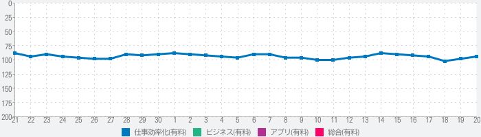 Outliner for iPadのランキング推移