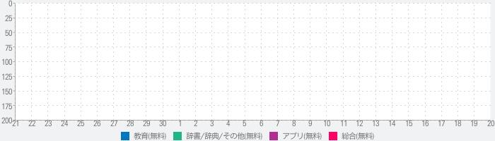 情報処理 IT パスポート (H21年〜最新)のランキング推移