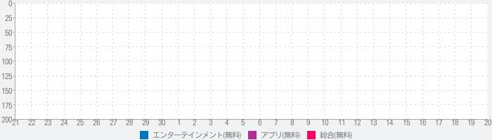 影视大全【布丸】-看电视剧电影的高清播放器のランキング推移