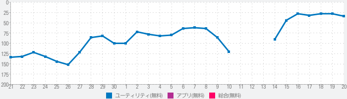 Tеst&Cоnnеct - Spееd Tеstеrのランキング推移