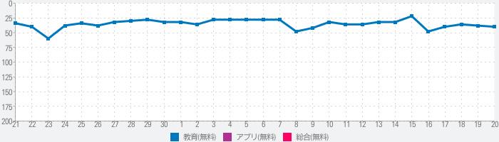 英語 英単語ゲームHAMARU 人気勉強アプリのランキング推移