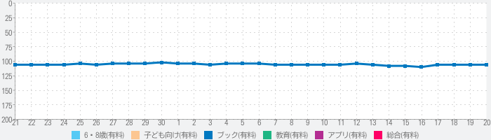 PopOut! The Tale of Benjamin Bunny - Potterのランキング推移