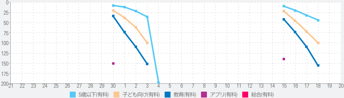 First Words Deluxeのランキング推移