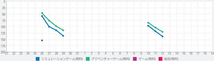 Holy Potatoes! We're in Space?のランキング推移