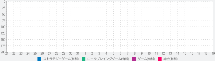 Out There: Ω Editionのランキング推移