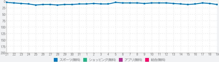 ゴルフ5 - 日本最大級のGOLF用品専門ショップのランキング推移