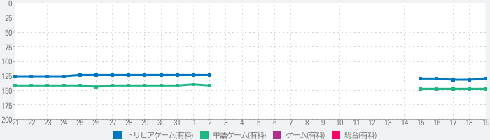 Famous Operas and Composersのランキング推移