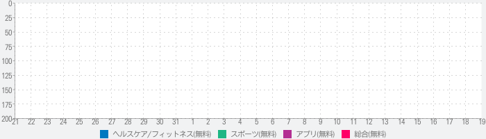Sports Tracker for All Sportsのランキング推移