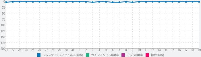 ルナルナアプリのランキング推移