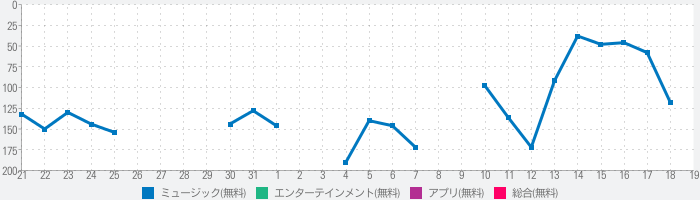 Party Bass Boosterのランキング推移