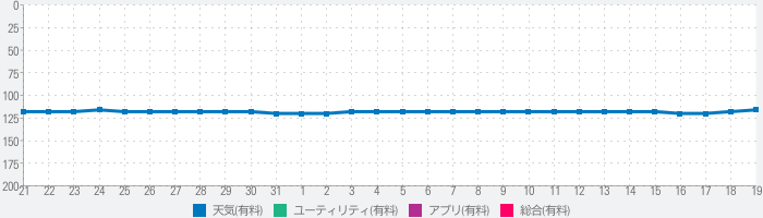 Weather Watch PRO - Complications & Forecastsのランキング推移