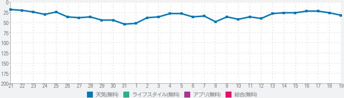 天気予報 - 気象庁 -のランキング推移