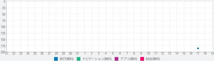 COGICOGI SMART!のランキング推移