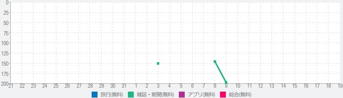 Discover Japanのランキング推移