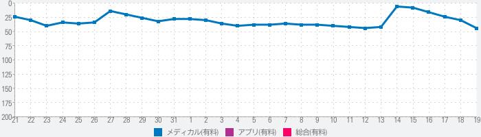 赤ちゃんの成長グラフのランキング推移