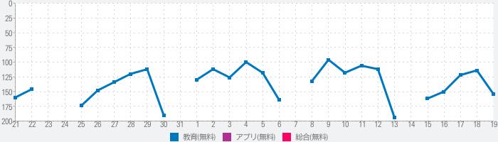 中国語翻訳-中国語写真音声翻訳アプリのランキング推移