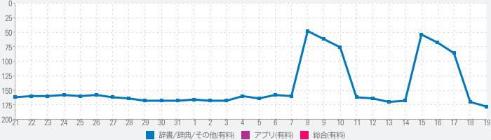 古事記 日本の創世記のランキング推移