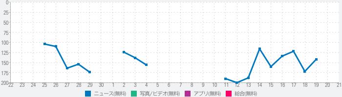 朝日コネクトのランキング推移