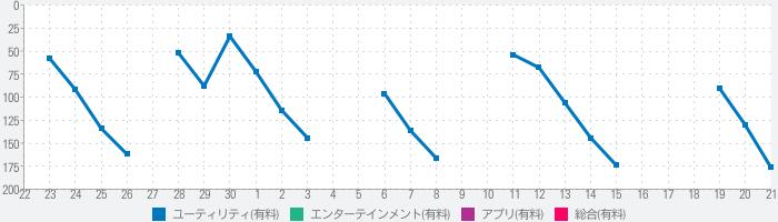 ハナハナ設定判別+ with Aメソッドのランキング推移