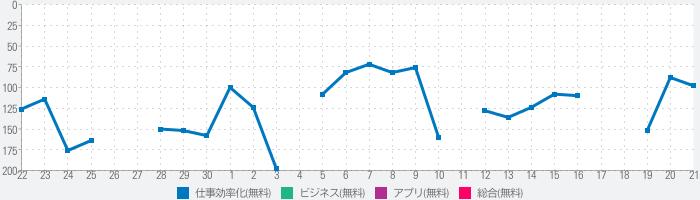 ConMas i-Reporter現場帳票 記録/報告/閲覧のランキング推移