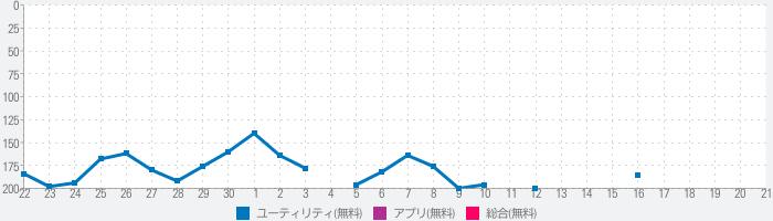 JPKI利用者ソフトのランキング推移