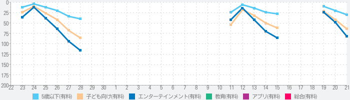 PAW Patrol Pups to the Rescueのランキング推移
