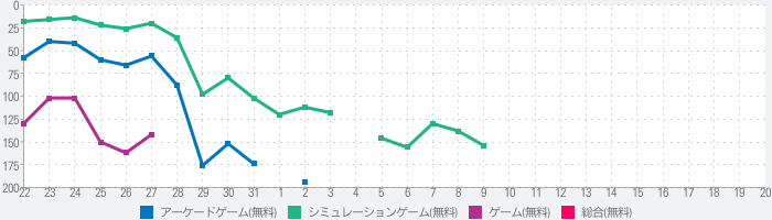 Idle Arks: Build at Seaのランキング推移