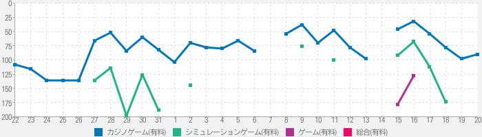 ドンちゃん2(2019)のランキング推移