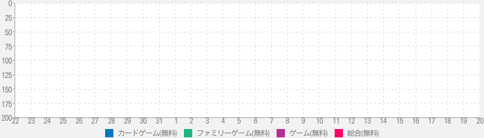 Spider Solitaire Classic Patience Game Free Edition by Kinetic Stars KSのランキング推移