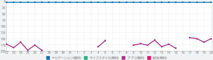 Yahoo!カーナビのランキング推移