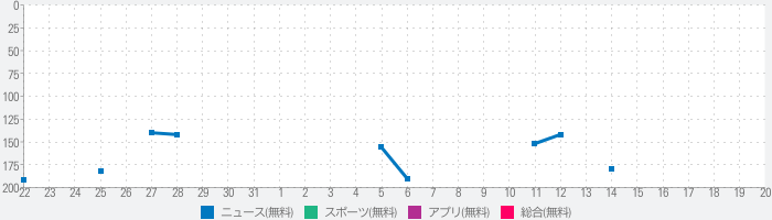 競馬デイリー馬三郎 競馬予想・情報アプリ~デイリースポーツ~のランキング推移