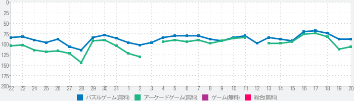 Ball Sort Color Water Puzzleのランキング推移