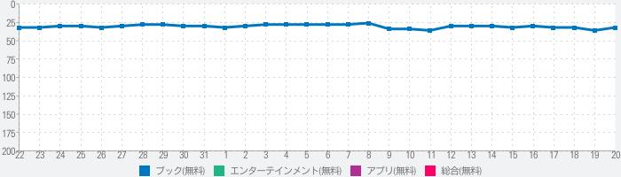 マンガ放題 ㊙人気マンガ読み放題の漫画アプリのランキング推移
