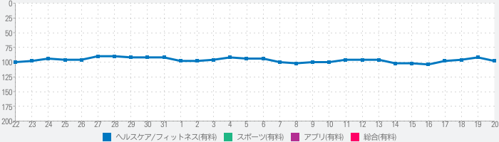 Fit for Rhythm Groove! Stretchのランキング推移