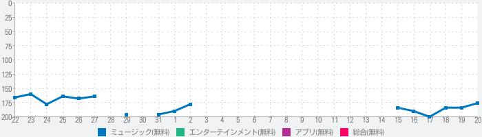 ベスト着メロ2021 - 着メロメーカーのランキング推移