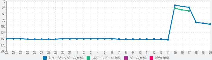 The Beat Force | Beat Saberのランキング推移
