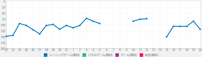 Emoji Run!のランキング推移