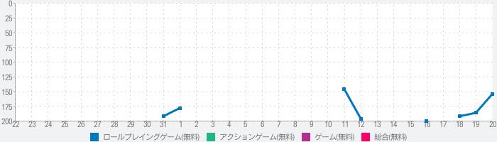 ソードマスターストーリー〜超高速バトルRPGのランキング推移