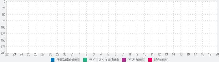 Sorted³ - カレンダー ノート タスクのランキング推移