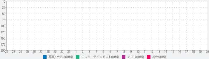 Lively Words - Words to storyのランキング推移