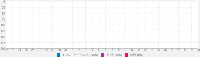 くりぷ豚App - CryptOinkのランキング推移