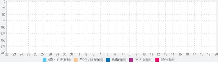四字熟語マスター 中学受験レベル200 for iPhoneのランキング推移