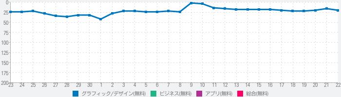mojimo - プロ仕様の日本語フォントのランキング推移