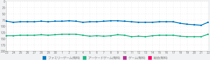 Cut the Buttons HDのランキング推移