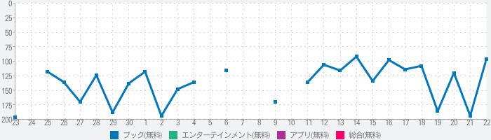 恋するマンガ - 恋愛漫画アプリの決定版のランキング推移