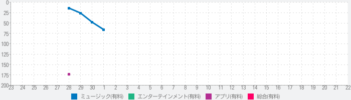 Meteor Multitrack Recorderのランキング推移