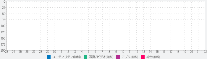 Video2Mp3 - My Video Convert To Mp3のランキング推移