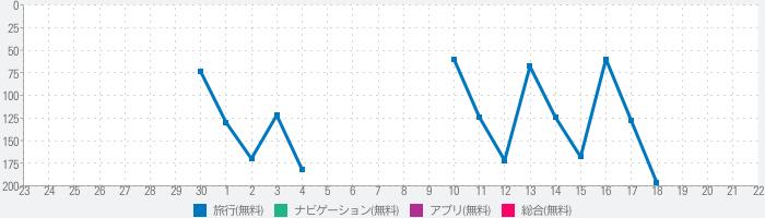 日本観光スポットのランキング推移