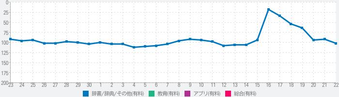 三省堂 超級クラウン中日辞典・クラウン日中辞典のランキング推移